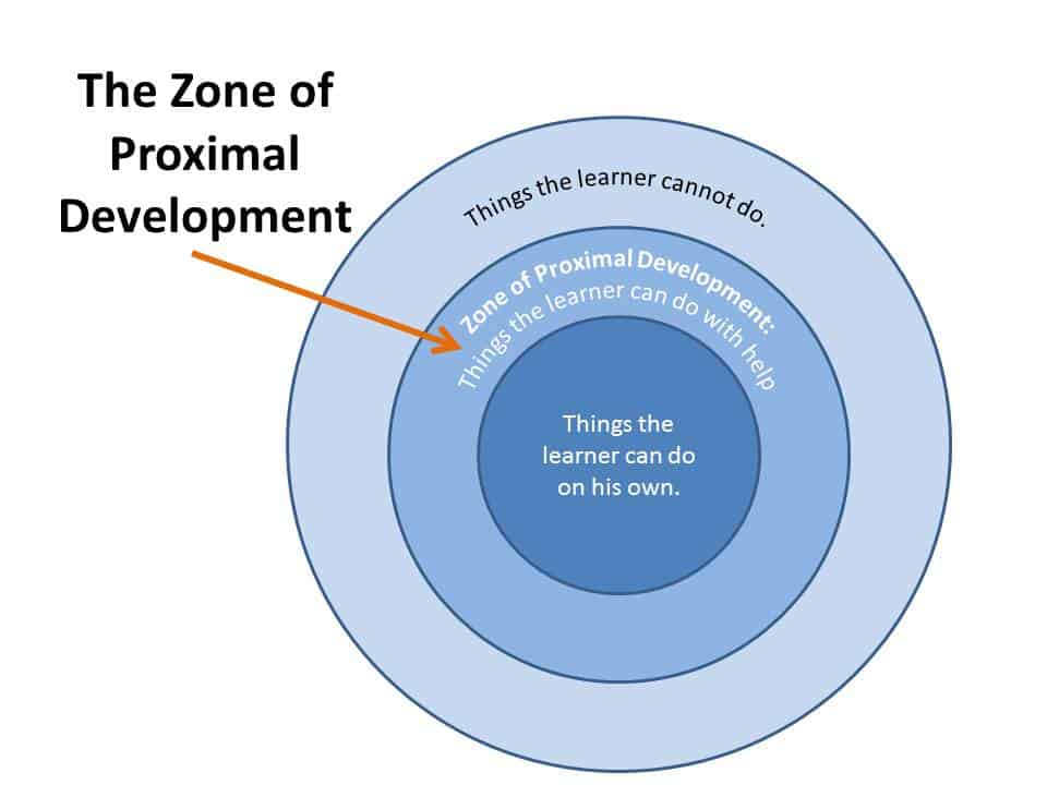 vygotsky zone of proximal development Lev vygotsky learning theory information search process zone of proximal development connections by susan thorpe okey march 6, 2004 l551 iupui.