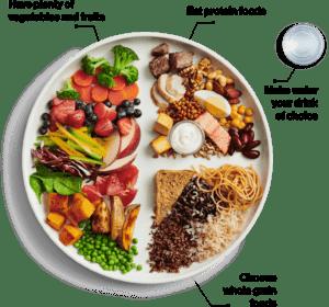 FoodGuidePiecahrt
